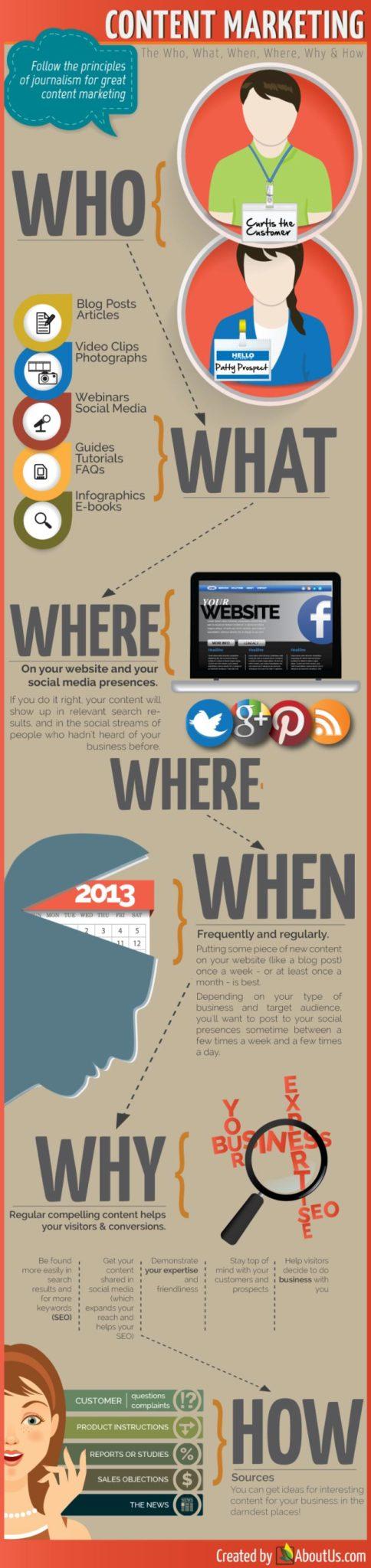 Marketing-contenu-infographie