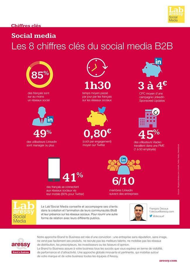 AA_PAGE_chiffres_cles_Reseaux-soc_BAT0315_BD