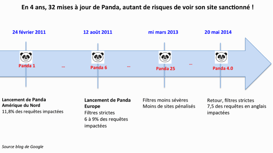 PANDA GOOGLE