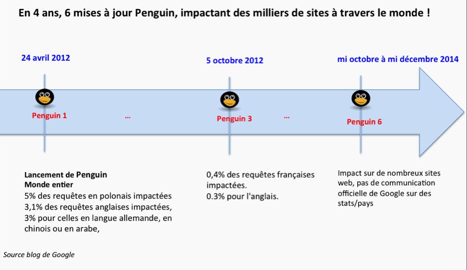 PINGOUIN GOOGLE