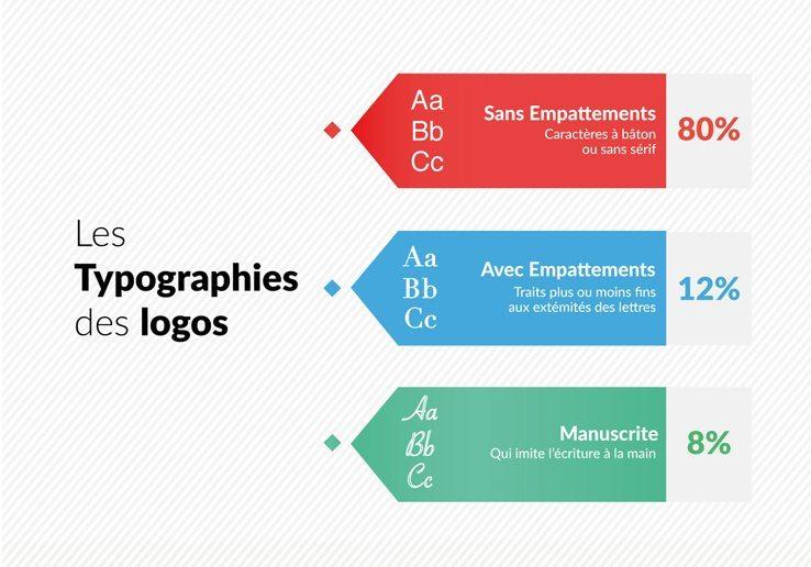 Infographie-4-creads-typographies