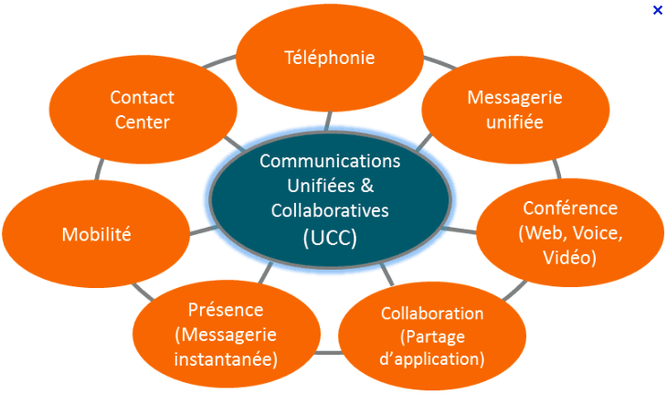 Regards Croisés : Communications Unifiées