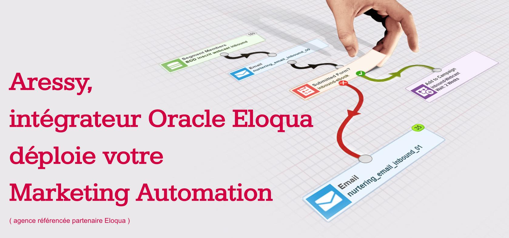 Oracle attribue à  Aressy un Top Level 5 Eloqua Maturity pour ses performances