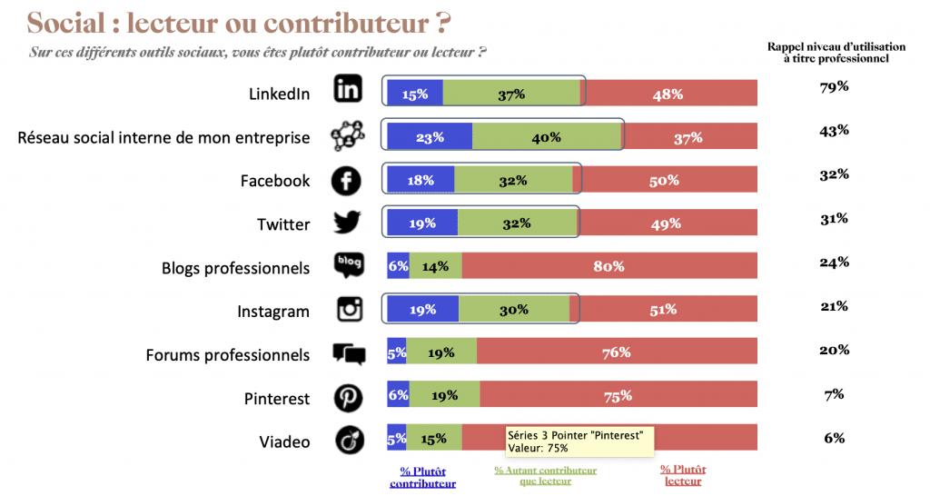 Social : lecteur ou contributeur