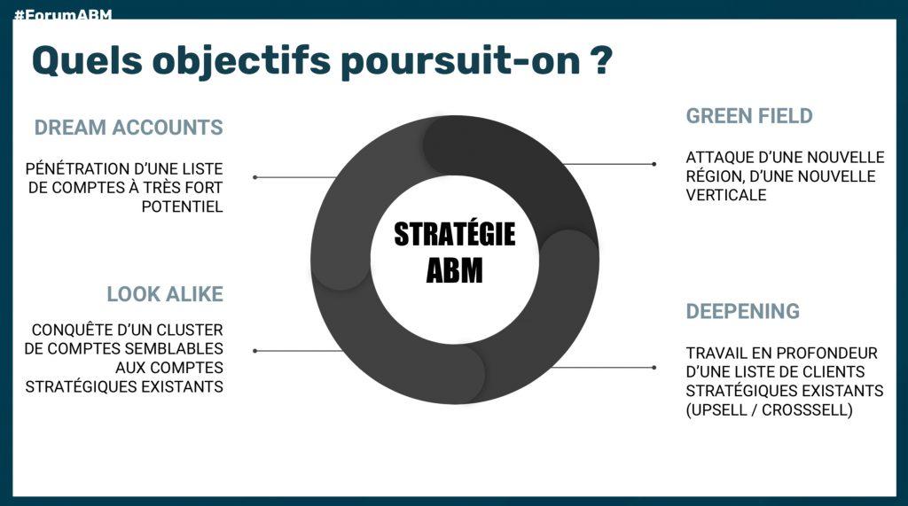 Schéma Objectifs ABM
