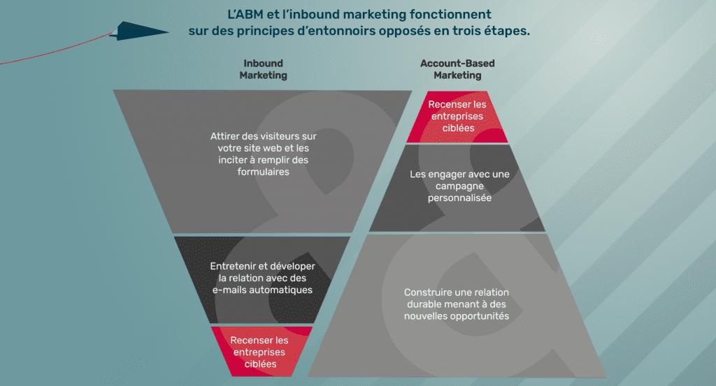Schéma Inbound vs ABM