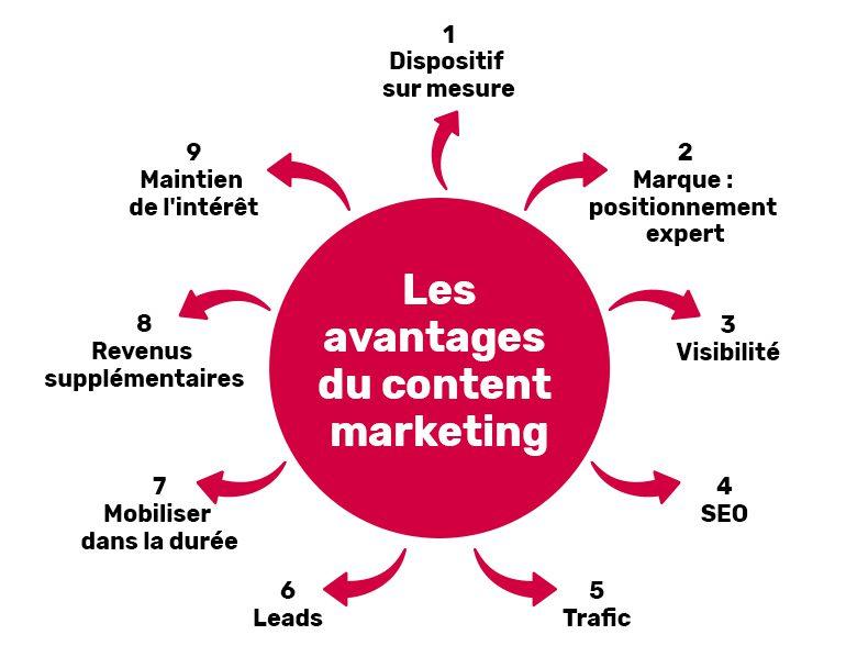 Schéma des 9 avantages clés du content Marketing