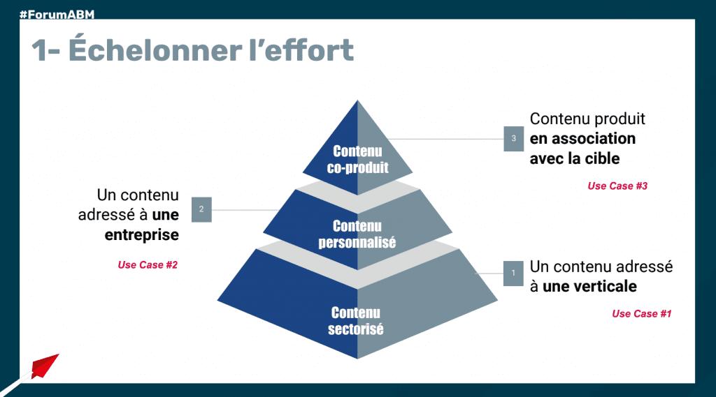 Visuel Pyramide Echelonner l'effort