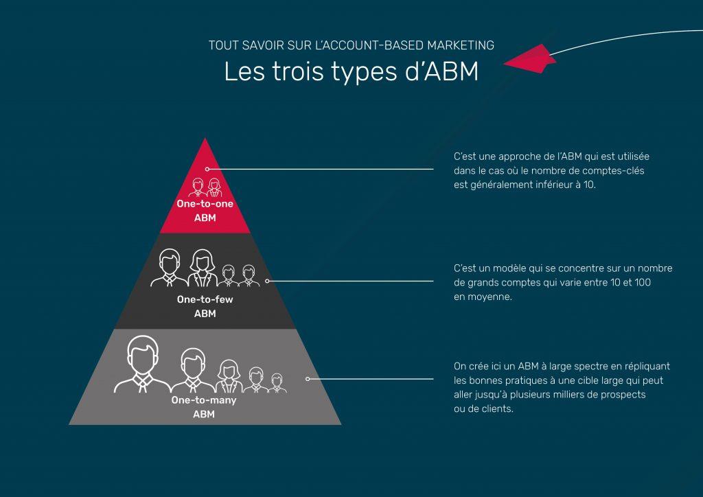 schema 3 types ABM