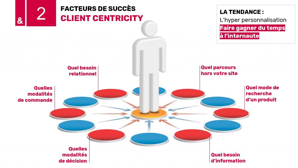 FACTEURS DE SUCCÈS CLIENT CENTRICITY